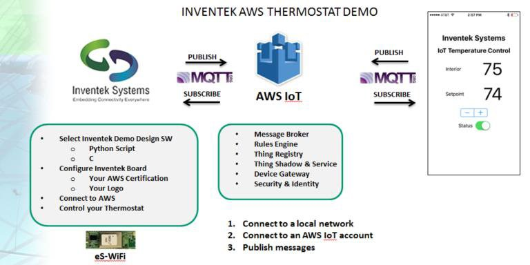 Amazon Web Services user interface for Thermostat Demo