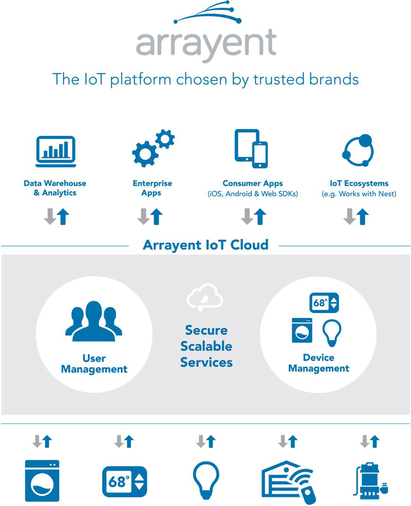 Arrayent IoT Cloud Features