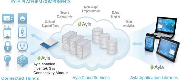 Ayla cloud platform components