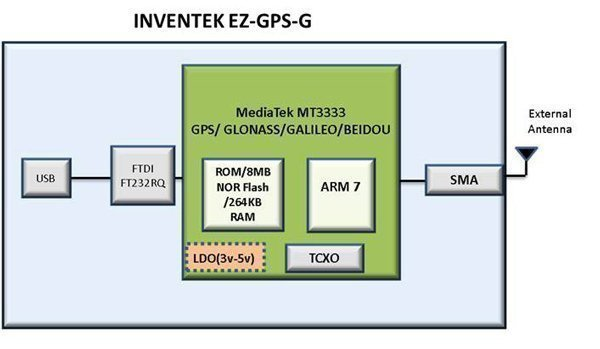 EZ GPS G Block Diagram
