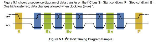 I2C Port Timing