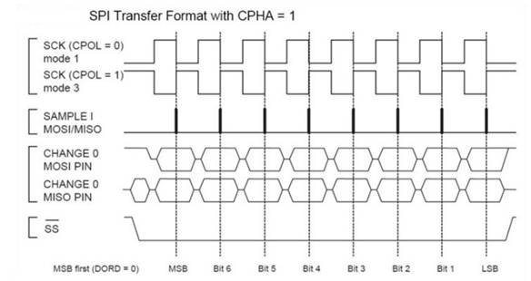 Serial Peripheral Interface timing format