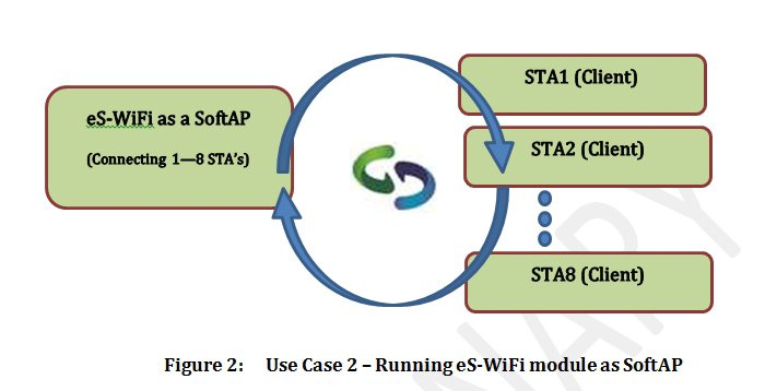 use case diagram for Direct Connection to the SoftAP